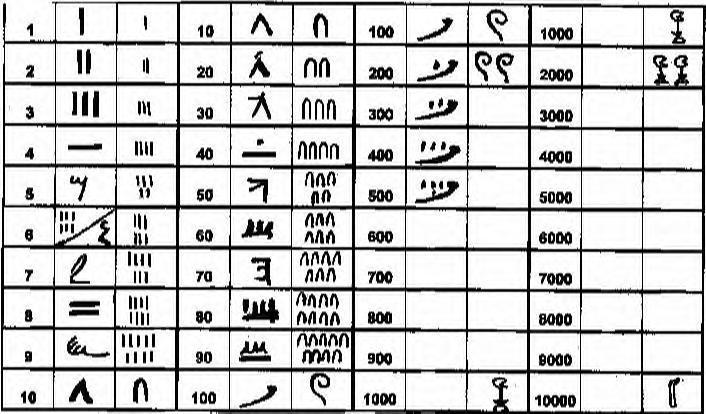 hieroglyphics math